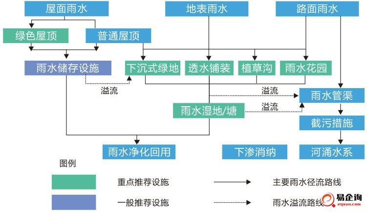 海绵城市设计流程